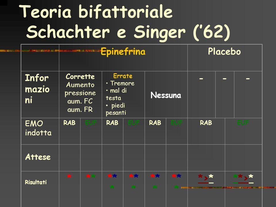 Teoria bifattoriale Schachter e Singer ('62)