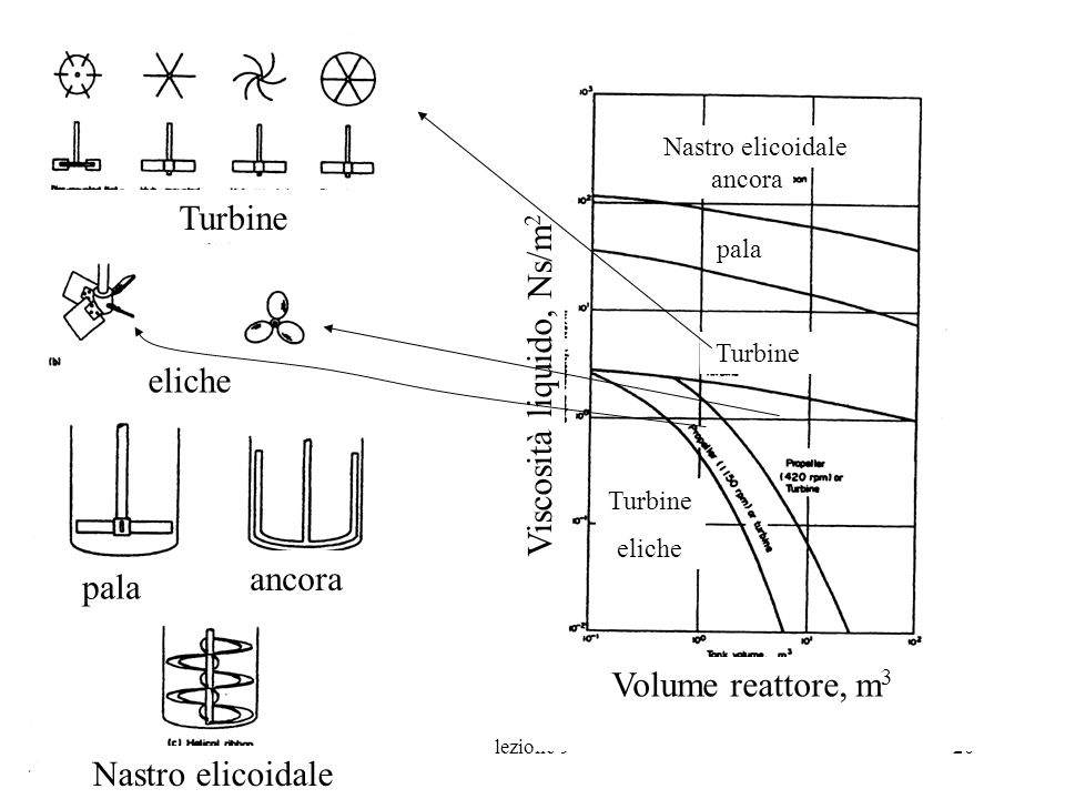 Viscosità liquido, Ns/m2