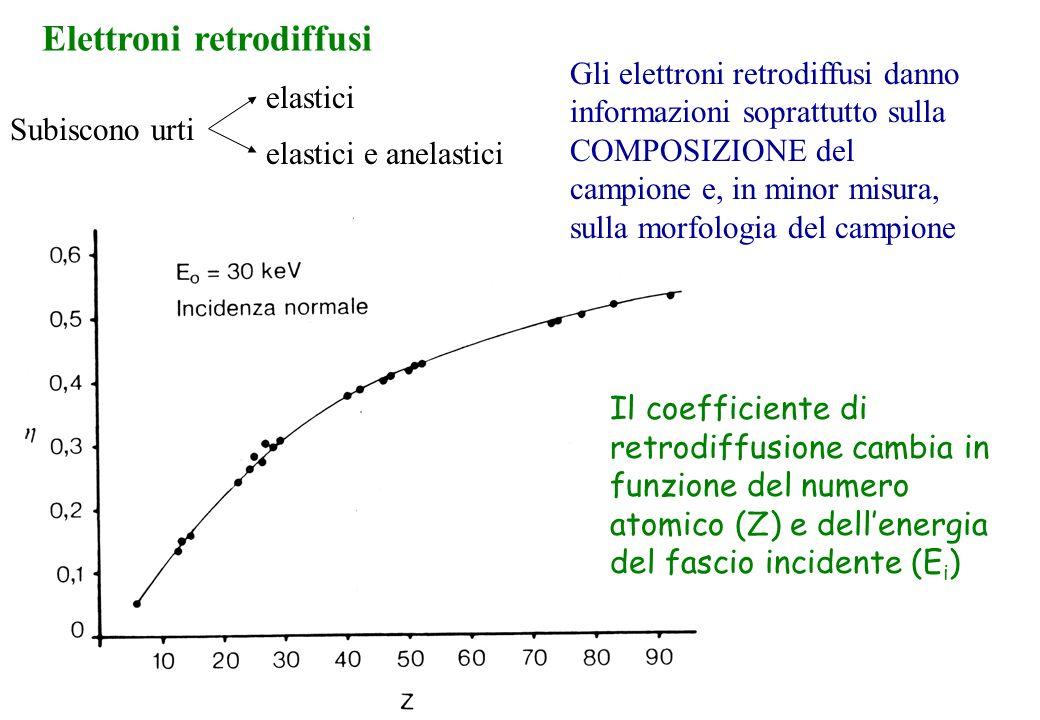 Elettroni retrodiffusi
