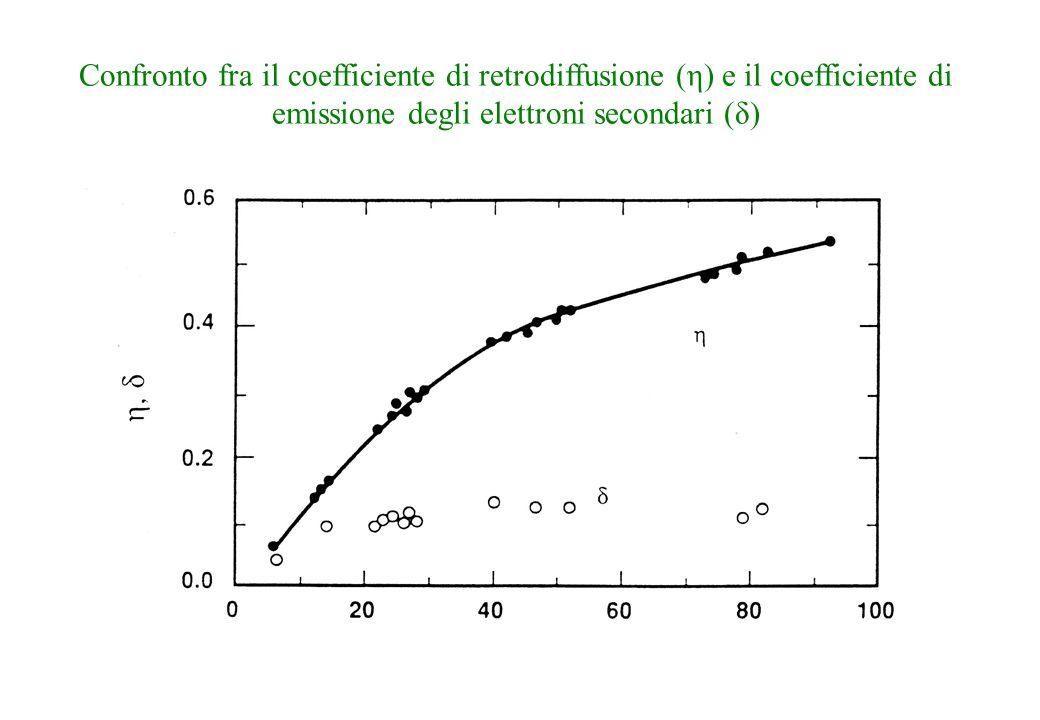 Confronto fra il coefficiente di retrodiffusione (η) e il coefficiente di emissione degli elettroni secondari (δ)