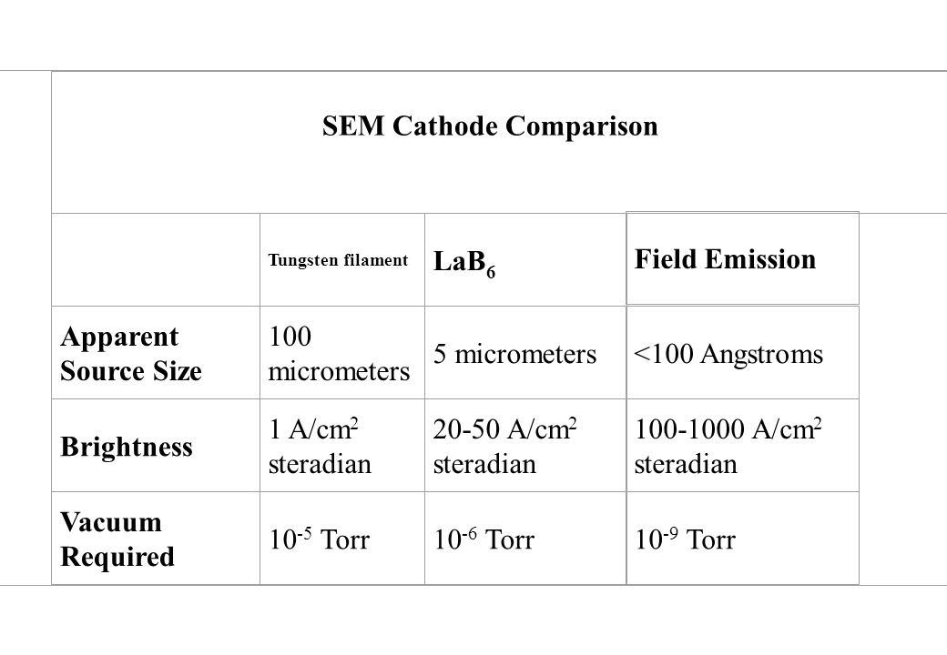 LaB6 Field Emission Apparent Source Size 100 micrometers 5 micrometers