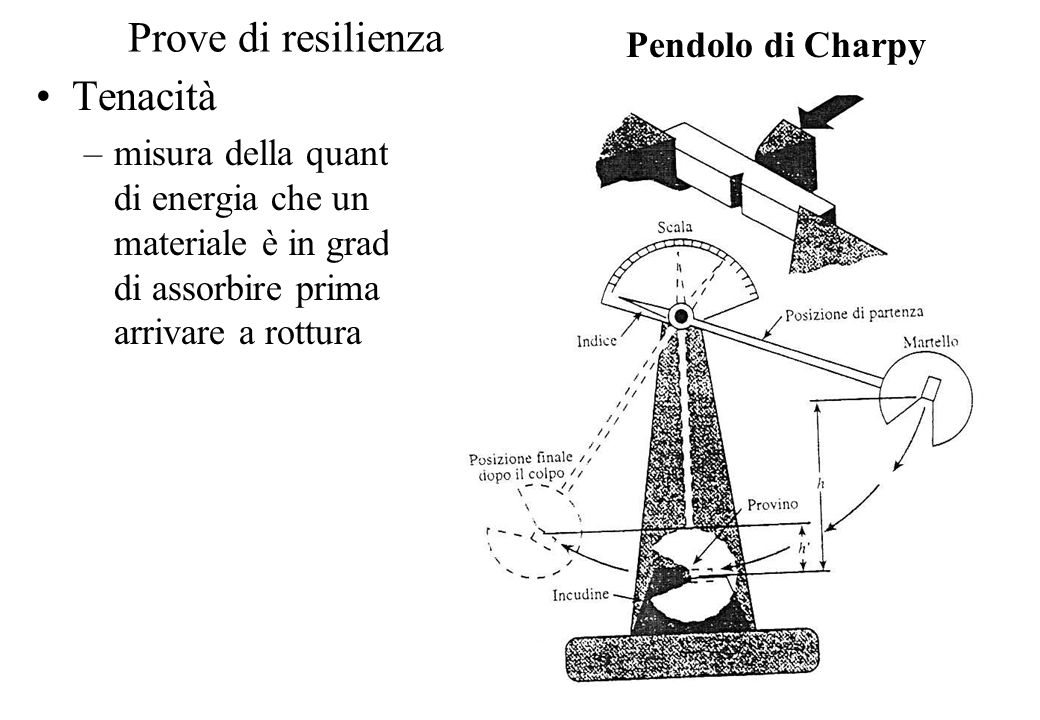 Prove di resilienza Tenacità Pendolo di Charpy
