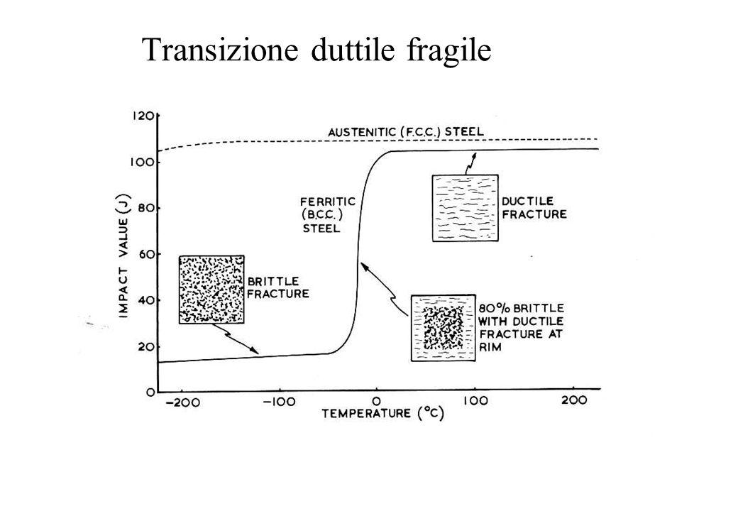 Transizione duttile fragile