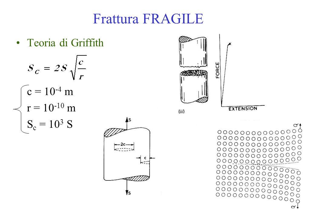 Frattura FRAGILE Teoria di Griffith c = 10-4 m r = 10-10 m Sc = 103 S