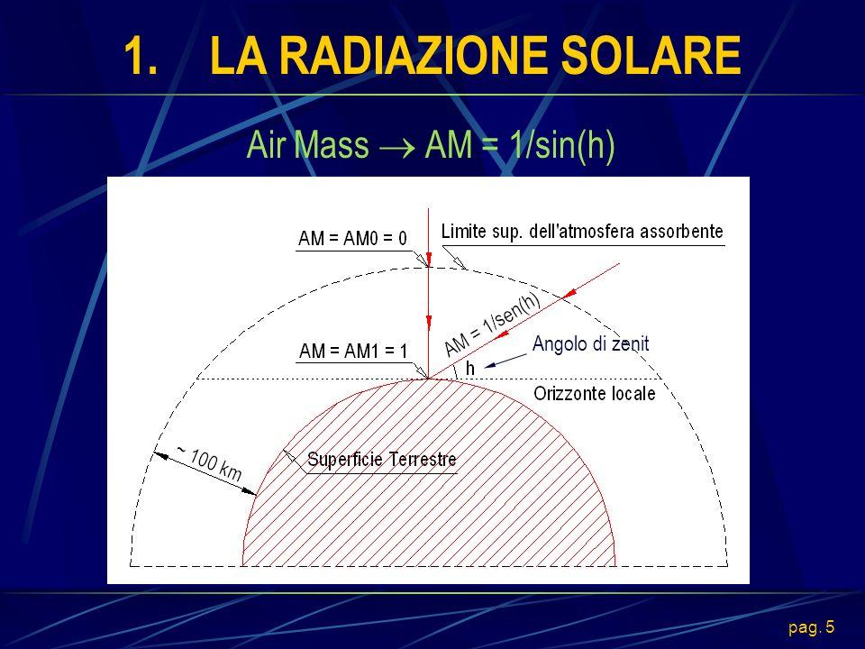 1. LA RADIAZIONE SOLARE Air Mass  AM = 1/sin(h) Angolo di zenit