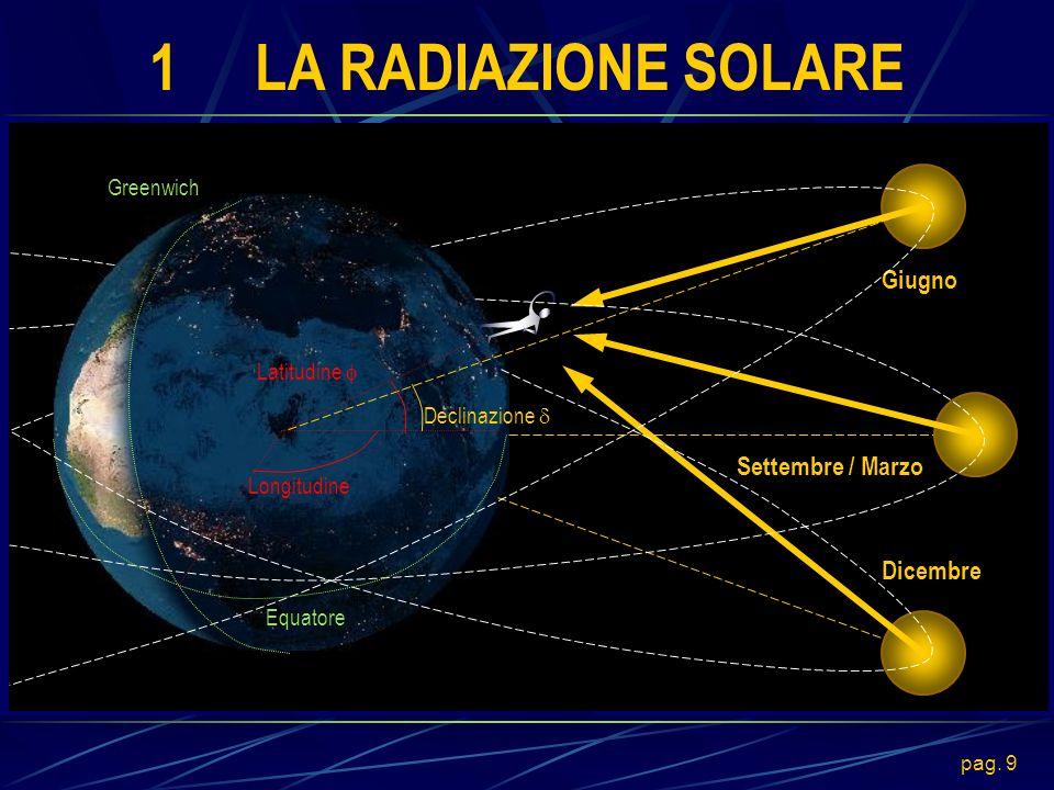 1 LA RADIAZIONE SOLARE Giugno Settembre / Marzo Dicembre Greenwich