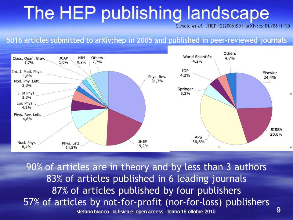 The HEP publishing landscape