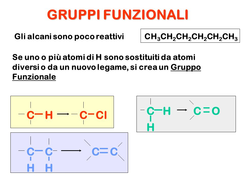GRUPPI FUNZIONALI C H Cl C H O C H Gli alcani sono poco reattivi