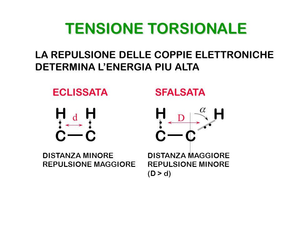 TENSIONE TORSIONALE H H H H . : : : . C C C C