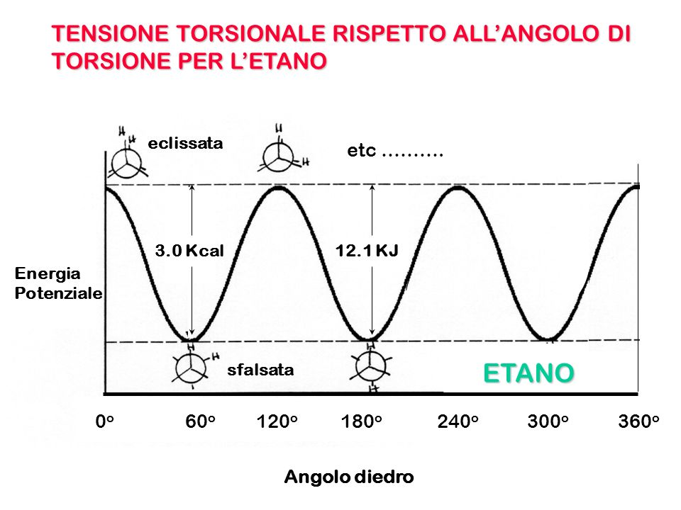 ETANO TENSIONE TORSIONALE RISPETTO ALL'ANGOLO DI TORSIONE PER L'ETANO