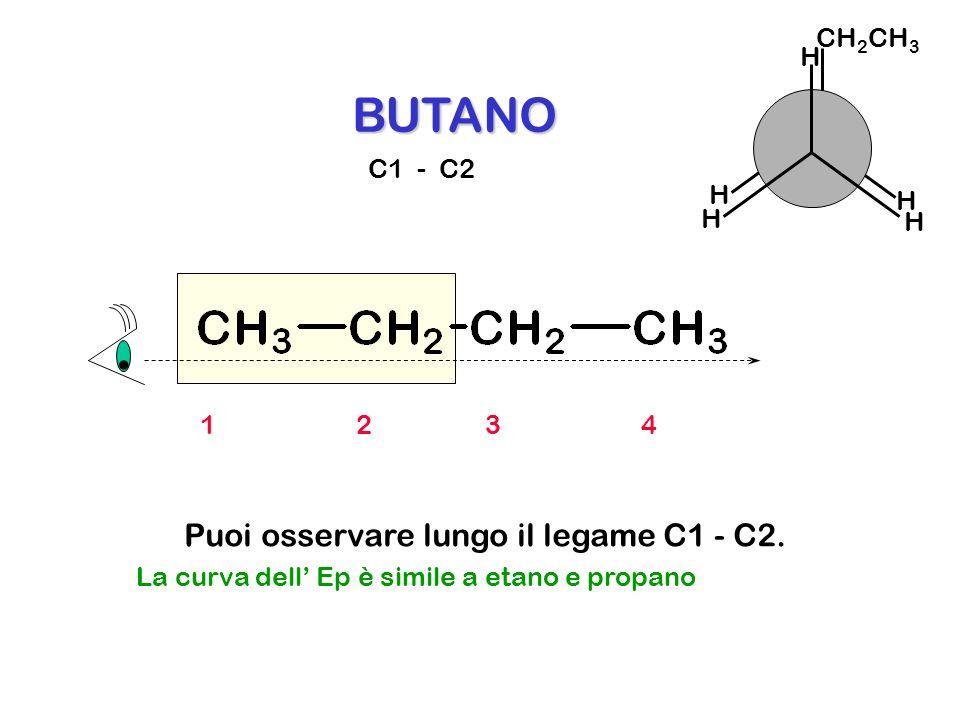 . BUTANO Puoi osservare lungo il legame C1 - C2. CH2CH3 H C1 - C2