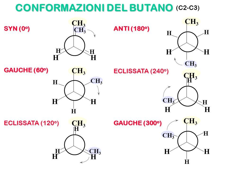 CONFORMAZIONI DEL BUTANO