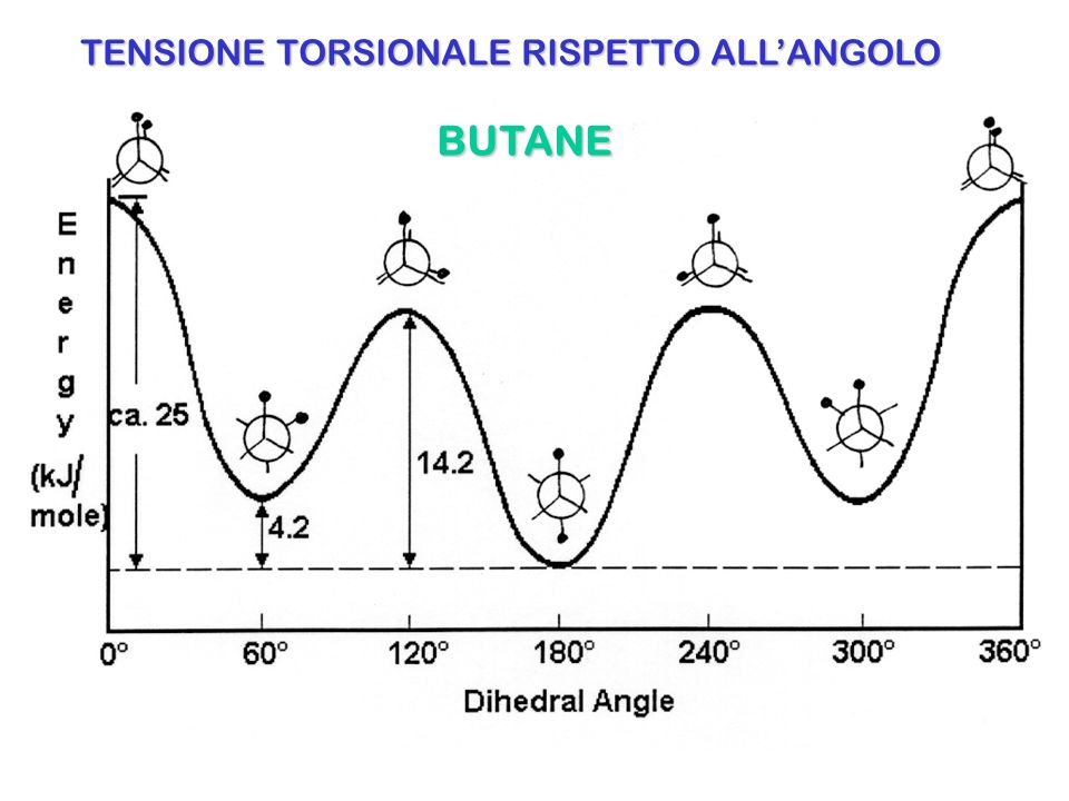 TENSIONE TORSIONALE RISPETTO ALL'ANGOLO