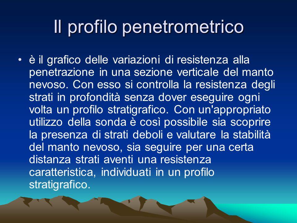 Il profilo penetrometrico