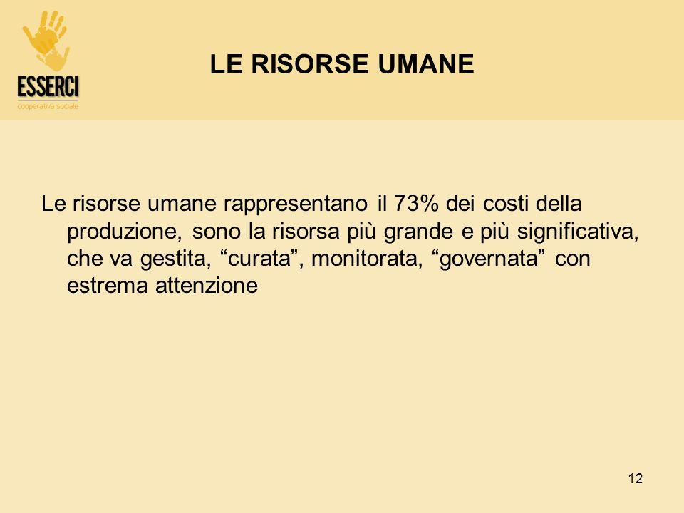 LE RISORSE UMANE