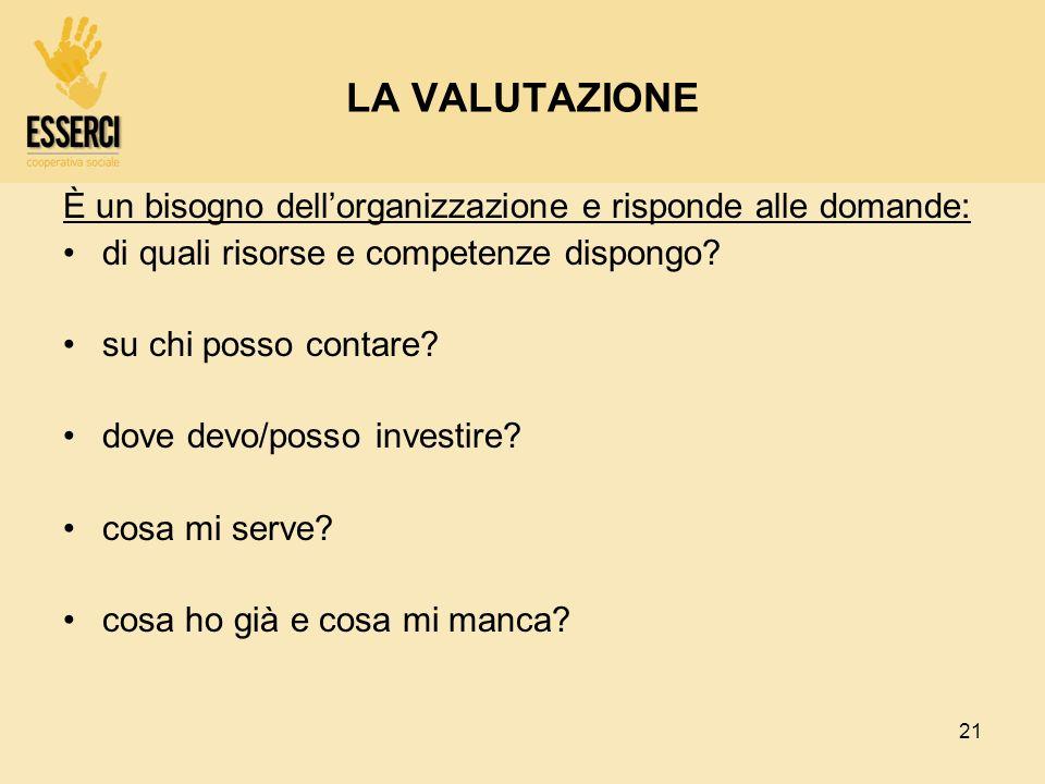 LA VALUTAZIONE È un bisogno dell'organizzazione e risponde alle domande: di quali risorse e competenze dispongo