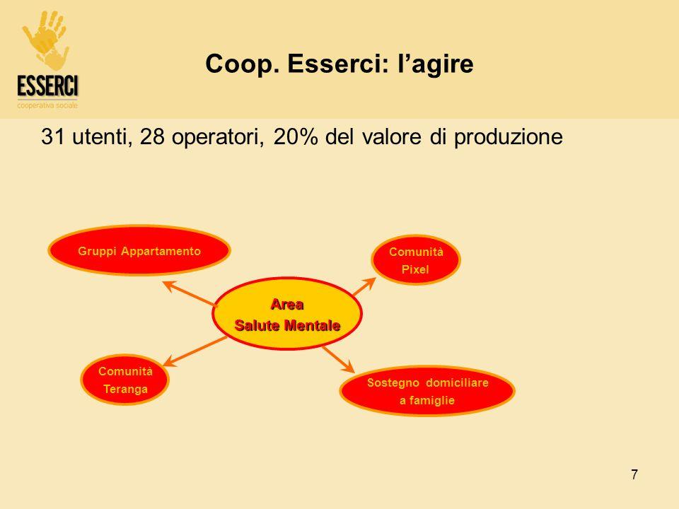 Coop. Esserci: l'agire 31 utenti, 28 operatori, 20% del valore di produzione. Gruppi Appartamento.