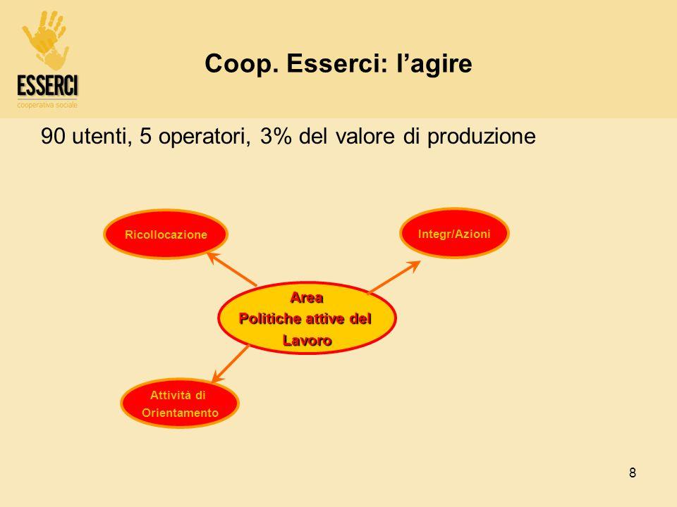 Coop. Esserci: l'agire 90 utenti, 5 operatori, 3% del valore di produzione. Area. Politiche attive del.