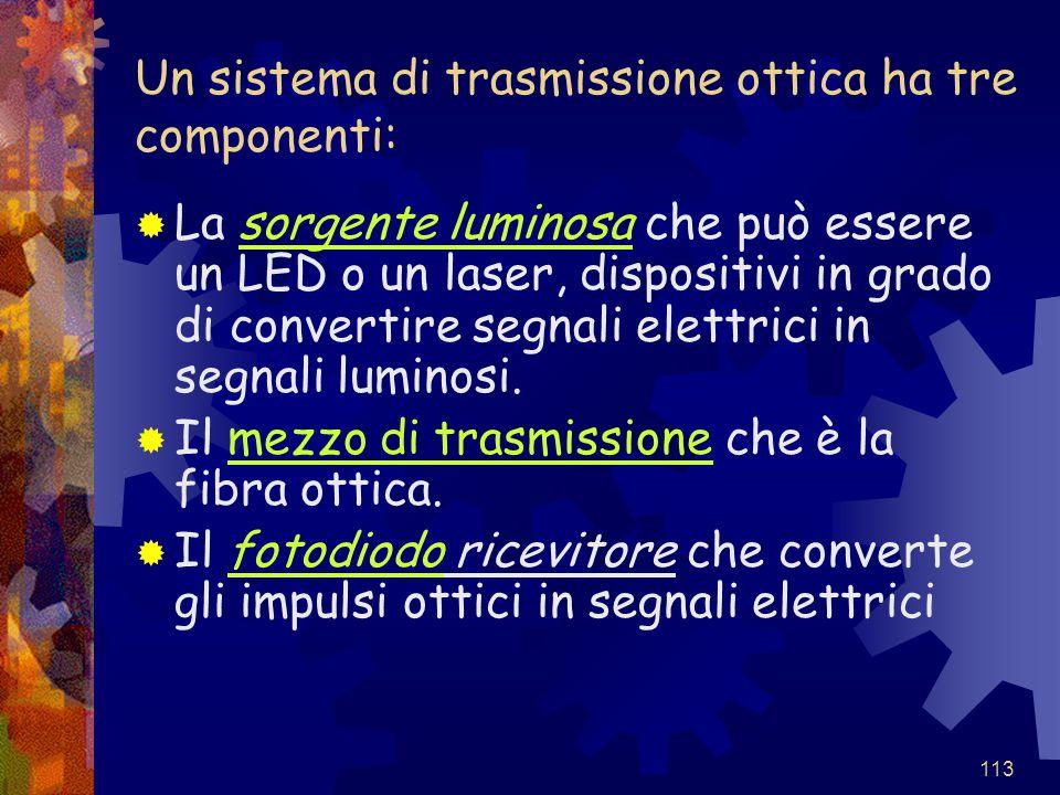 Un sistema di trasmissione ottica ha tre componenti: