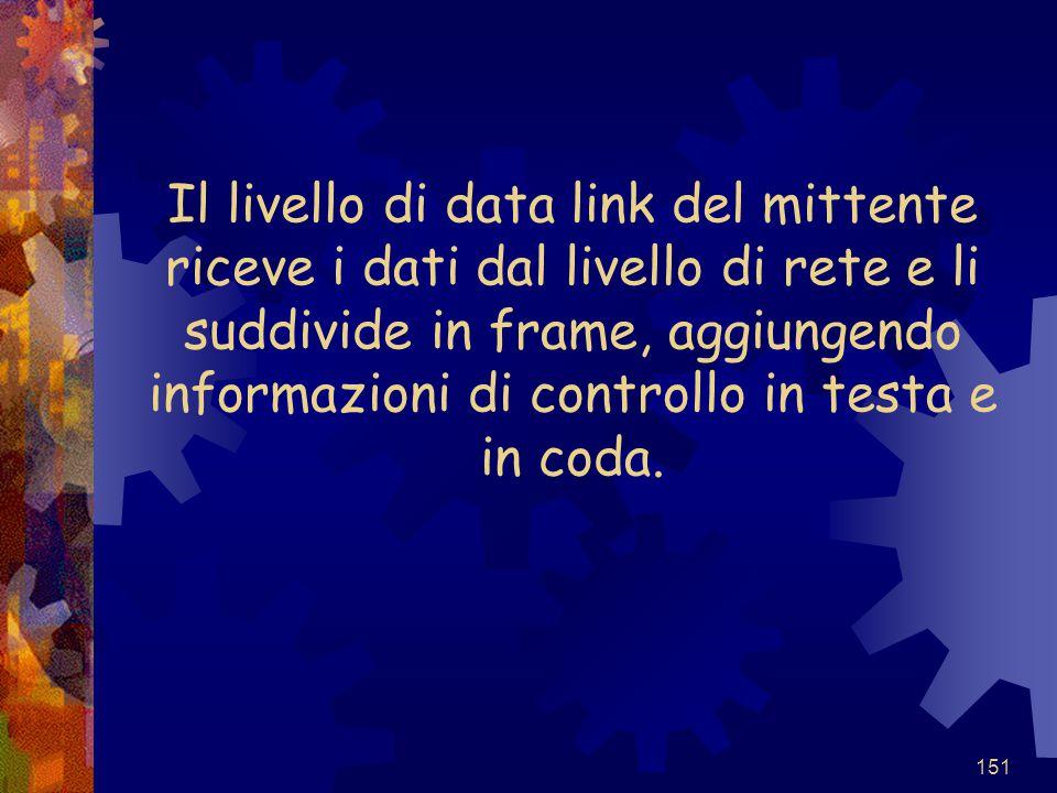 Il livello di data link del mittente riceve i dati dal livello di rete e li suddivide in frame, aggiungendo informazioni di controllo in testa e in coda.