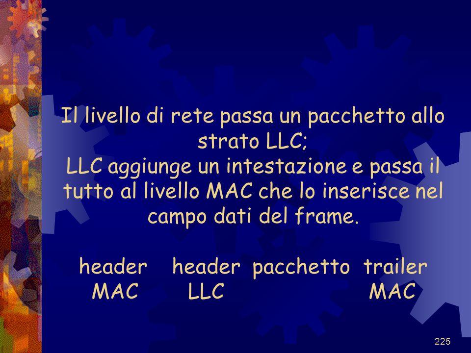 Il livello di rete passa un pacchetto allo strato LLC; LLC aggiunge un intestazione e passa il tutto al livello MAC che lo inserisce nel campo dati del frame.
