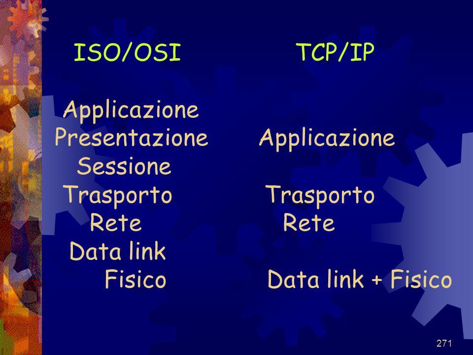 ISO/OSI TCP/IP Applicazione Presentazione Applicazione Sessione Trasporto Trasporto Rete Rete Data link Fisico Data link + Fisico
