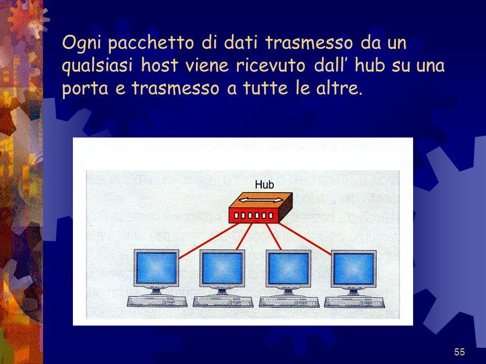 Ogni pacchetto di dati trasmesso da un qualsiasi host viene ricevuto dall' hub su una porta e trasmesso a tutte le altre.