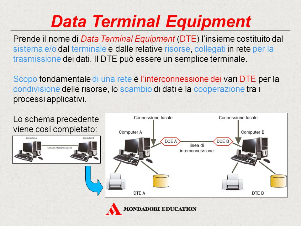 Data Terminal Equipment