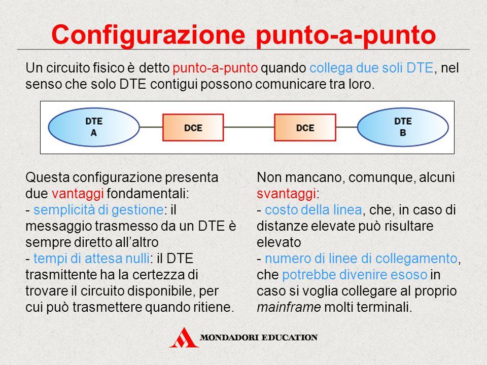 Configurazione punto-a-punto