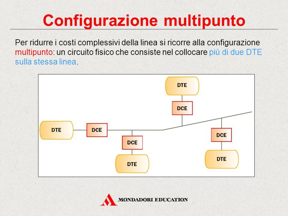 Configurazione multipunto