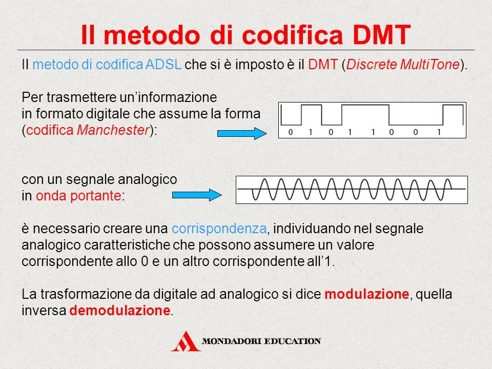 Il metodo di codifica DMT