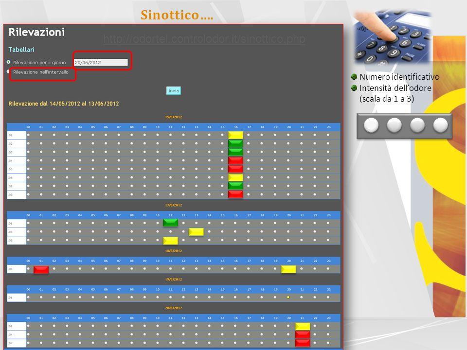 Sinottico…. http://odortel.controlodor.it/sinottico.php