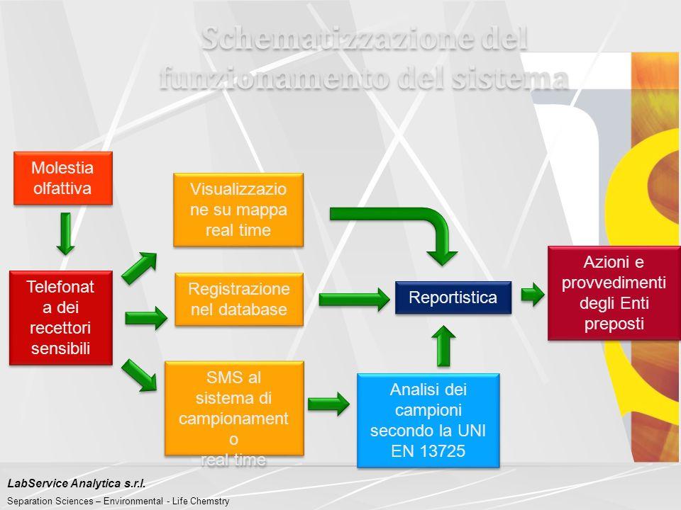 Schematizzazione del funzionamento del sistema