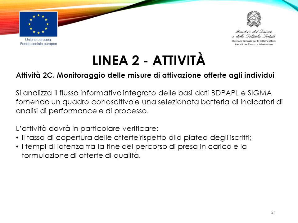 LINEA 2 - ATTIVITà Attività 2C. Monitoraggio delle misure di attivazione offerte agli individui.