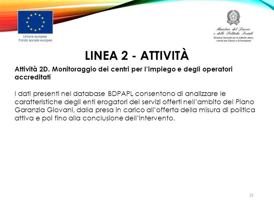 LINEA 2 - ATTIVITà Attività 2D. Monitoraggio dei centri per l'impiego e degli operatori accreditati.