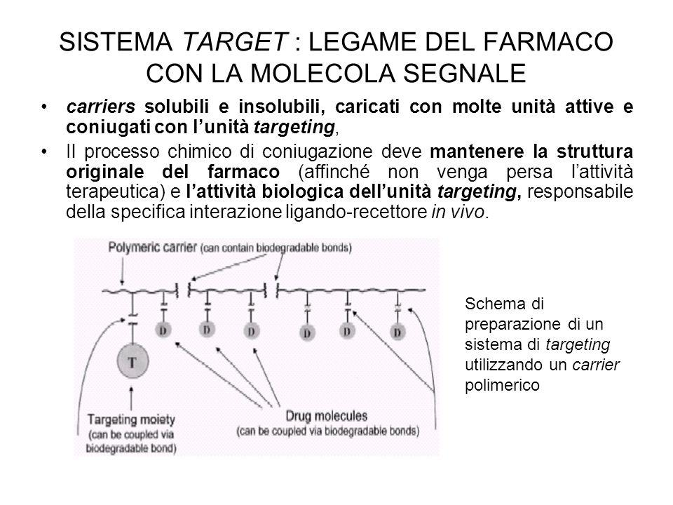 SISTEMA TARGET : LEGAME DEL FARMACO CON LA MOLECOLA SEGNALE