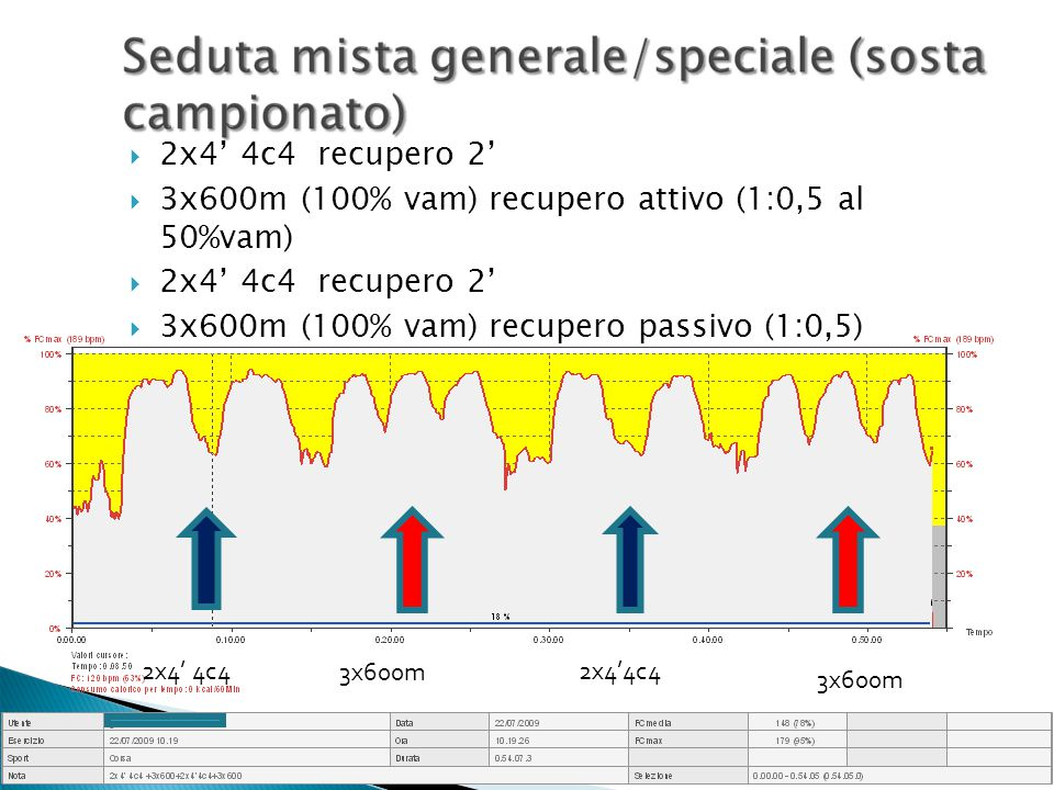 3x600m (100% vam) recupero attivo (1:0,5 al 50%vam)
