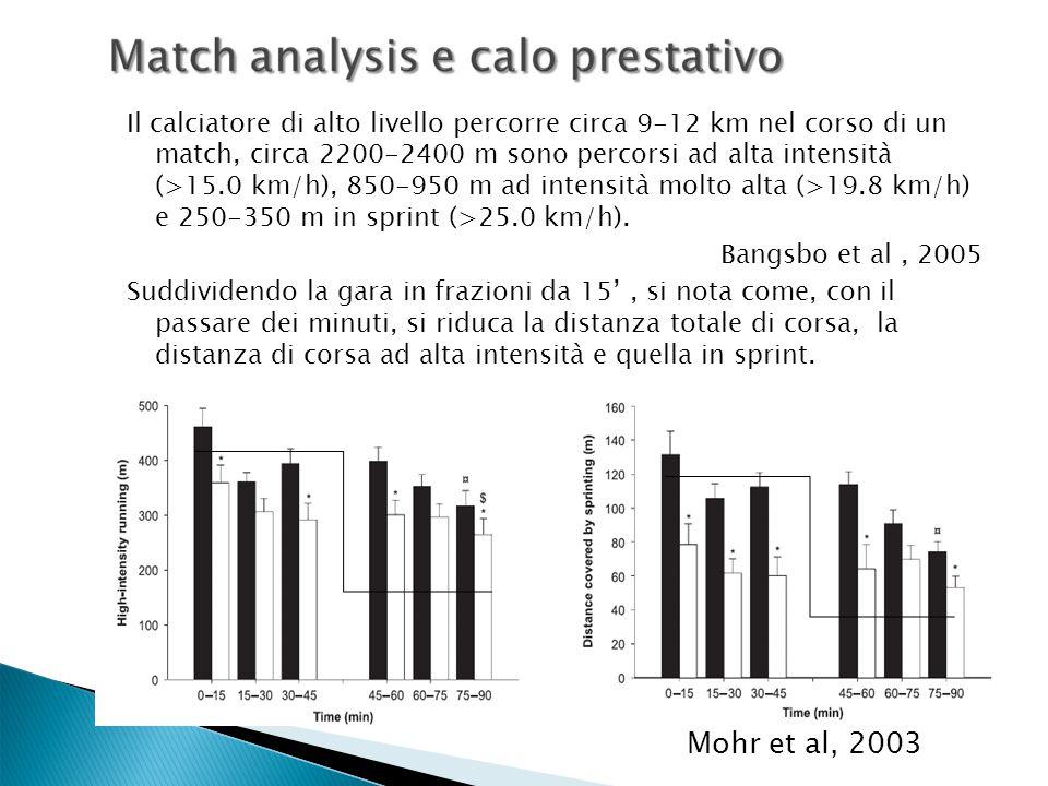 Il calciatore di alto livello percorre circa 9-12 km nel corso di un match, circa 2200-2400 m sono percorsi ad alta intensità (>15.0 km/h), 850-950 m ad intensità molto alta (>19.8 km/h) e 250-350 m in sprint (>25.0 km/h).