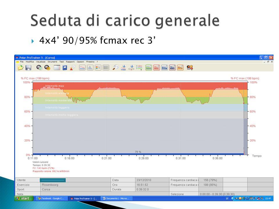 4x4' 90/95% fcmax rec 3'