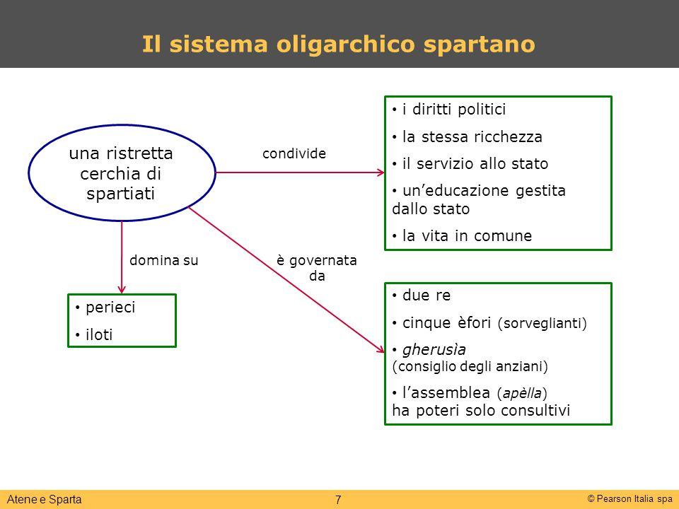 Il sistema oligarchico spartano