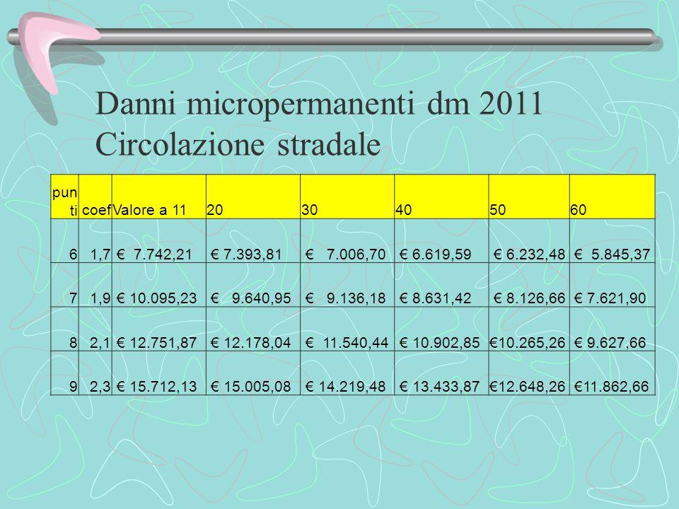 Danni micropermanenti dm 2011 Circolazione stradale