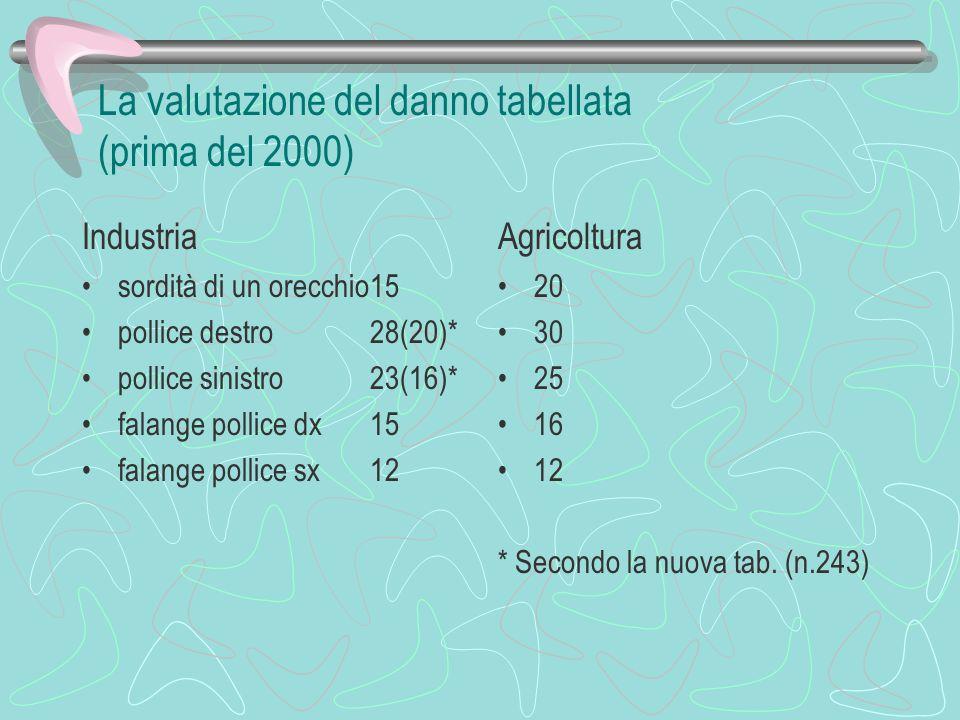 La valutazione del danno tabellata (prima del 2000)