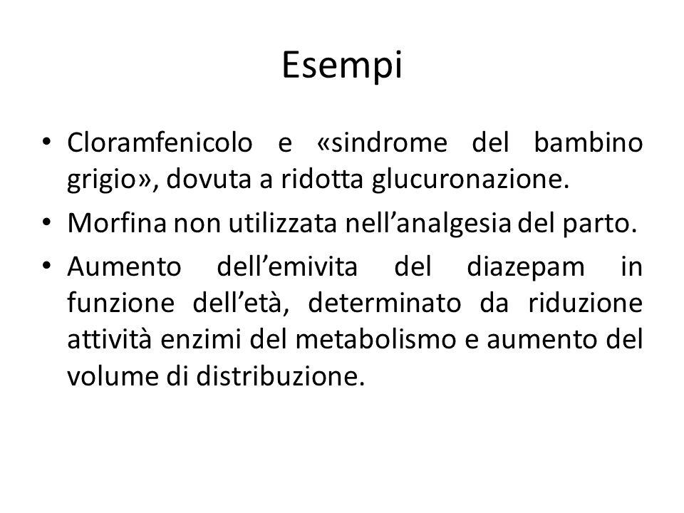 Esempi Cloramfenicolo e «sindrome del bambino grigio», dovuta a ridotta glucuronazione. Morfina non utilizzata nell'analgesia del parto.