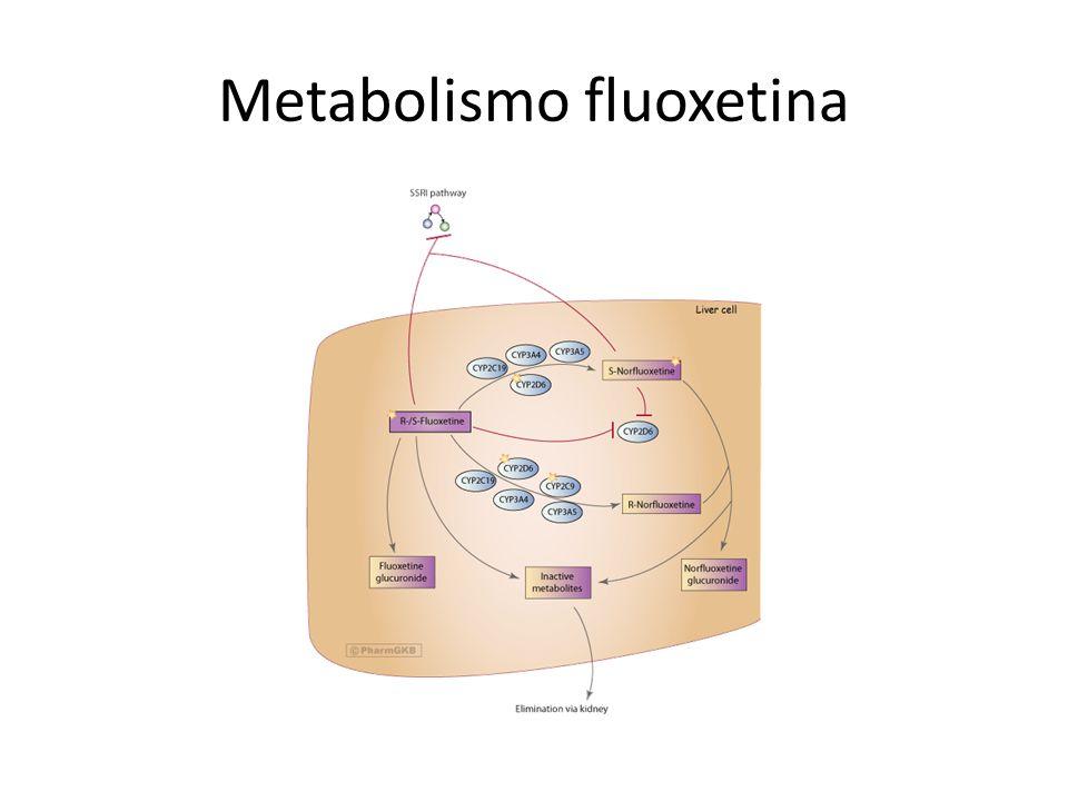 Metabolismo fluoxetina