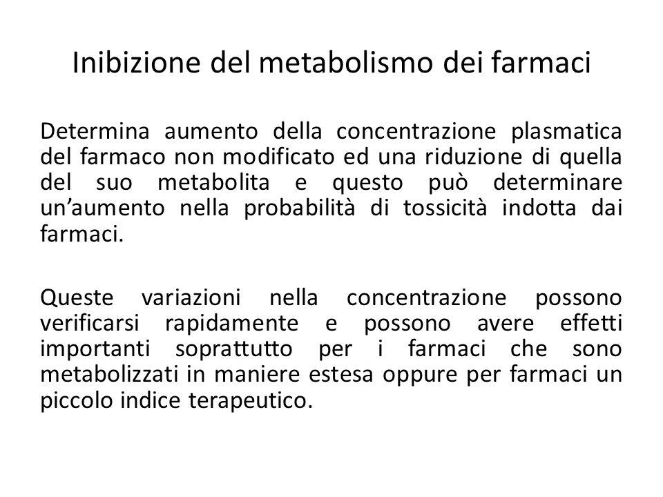 Inibizione del metabolismo dei farmaci