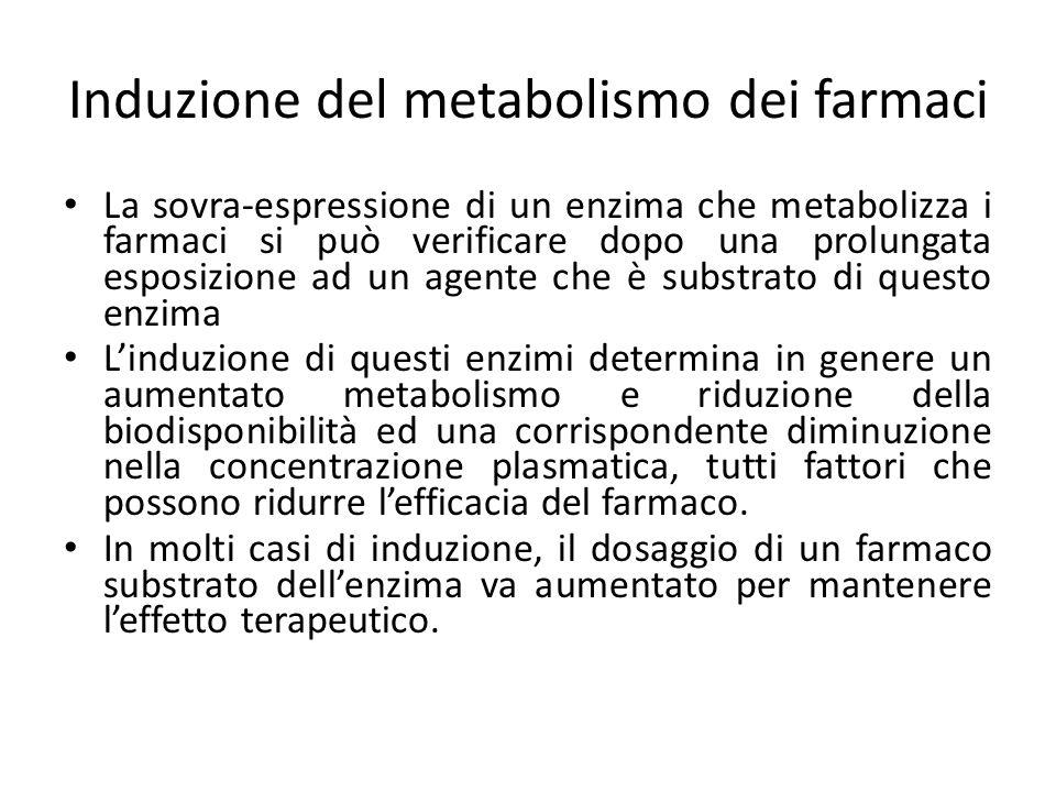 Induzione del metabolismo dei farmaci
