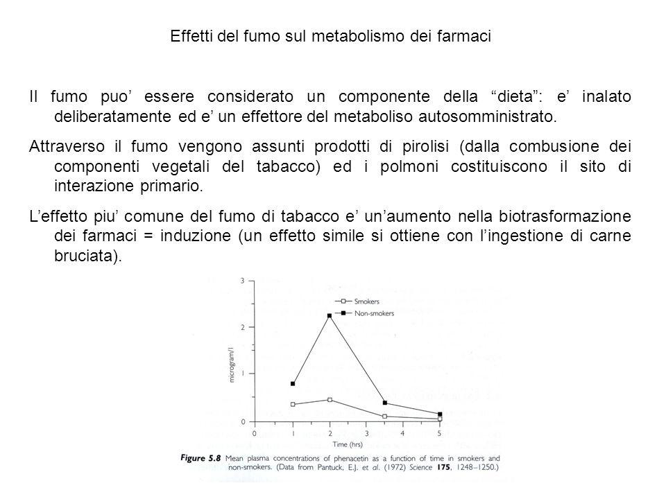 Effetti del fumo sul metabolismo dei farmaci