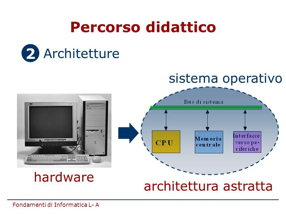 architettura astratta