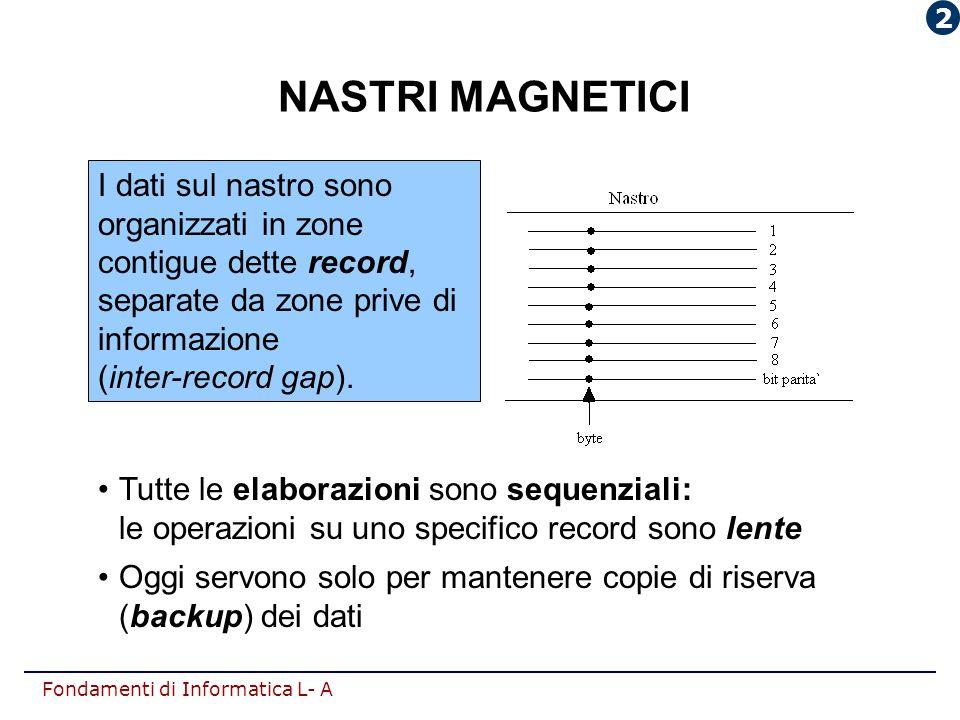 2 NASTRI MAGNETICI. I dati sul nastro sono organizzati in zone contigue dette record, separate da zone prive di informazione (inter-record gap).