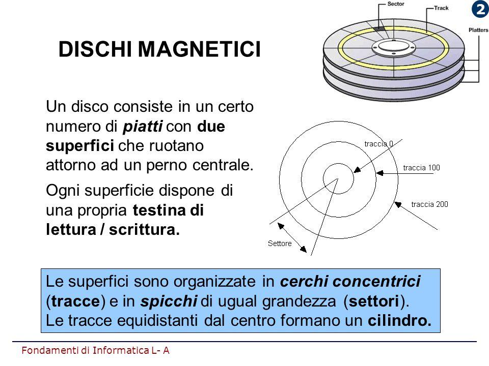 2 DISCHI MAGNETICI. Un disco consiste in un certo numero di piatti con due superfici che ruotano attorno ad un perno centrale.